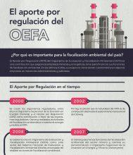 Puntos clave para entender el Aporte por Regulación del OEFA